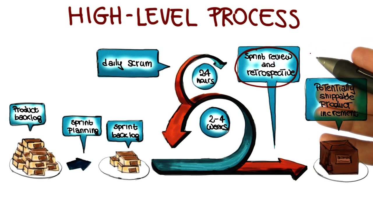 High Level Scrum Process